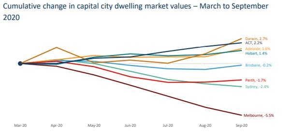 Cumulative change in capital city dwelling market values