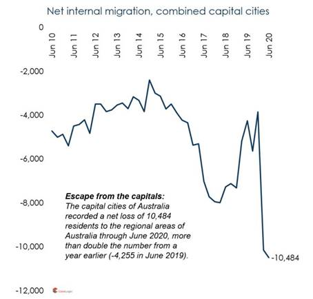 Net internal migration